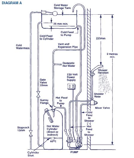 shower pumps diagram a wickes shower booster pumps shower pump wiring diagram at readyjetset.co