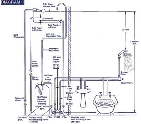 shower pumps diagram c shower booster pumps shower pump wiring diagram at readyjetset.co